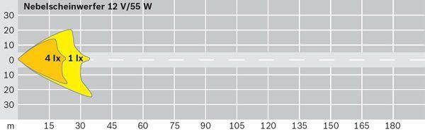 Phare antibrouillard BOSCH 0 305 602 001 (X1)