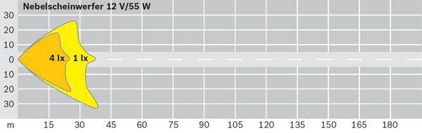 Phare antibrouillard BOSCH 0 305 603 001 (X1)