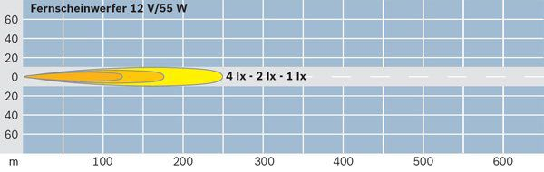 Optique / phare / feu BOSCH 0 306 055 001 (X1)