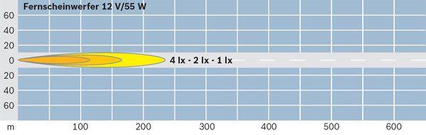 Optique / phare / feu BOSCH 0 306 407 001 (X1)