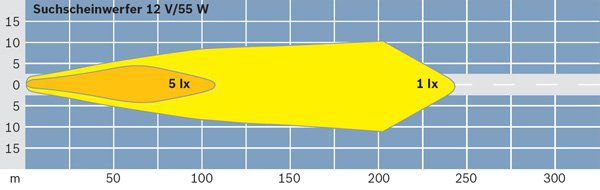 Projecteur de travail optique BOSCH 0 306 480 001 (X1)
