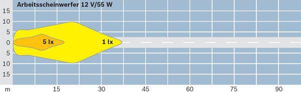 Projecteur de travail optique BOSCH 0 306 480 002 (X1)