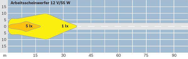 Projecteur de travail optique BOSCH 0 306 481 001 (X1)