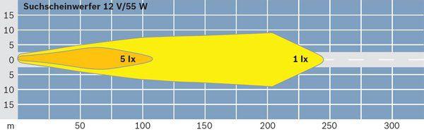 Projecteur de travail optique BOSCH 0 306 481 003 (X1)