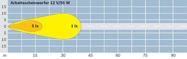 Projecteur de travail optique BOSCH 0 306 484 001 (X1)