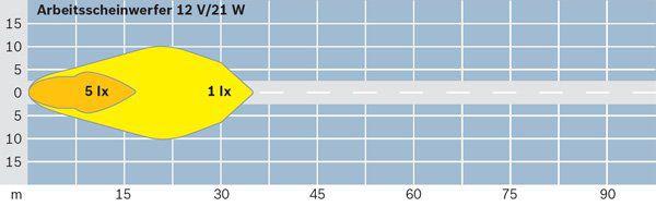 Projecteur de travail optique BOSCH 0 306 980 003 (X1)