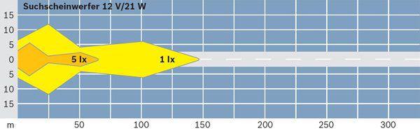 Projecteur de travail optique BOSCH 0 306 980 004 (X1)